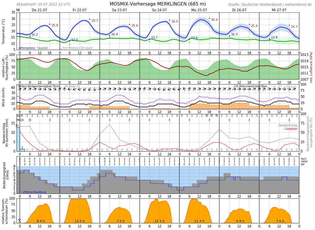Wetter Geislingen Steige 14 Tage