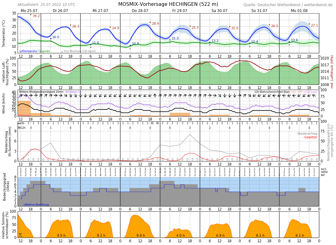 Wetter Hechingen 16 Tage