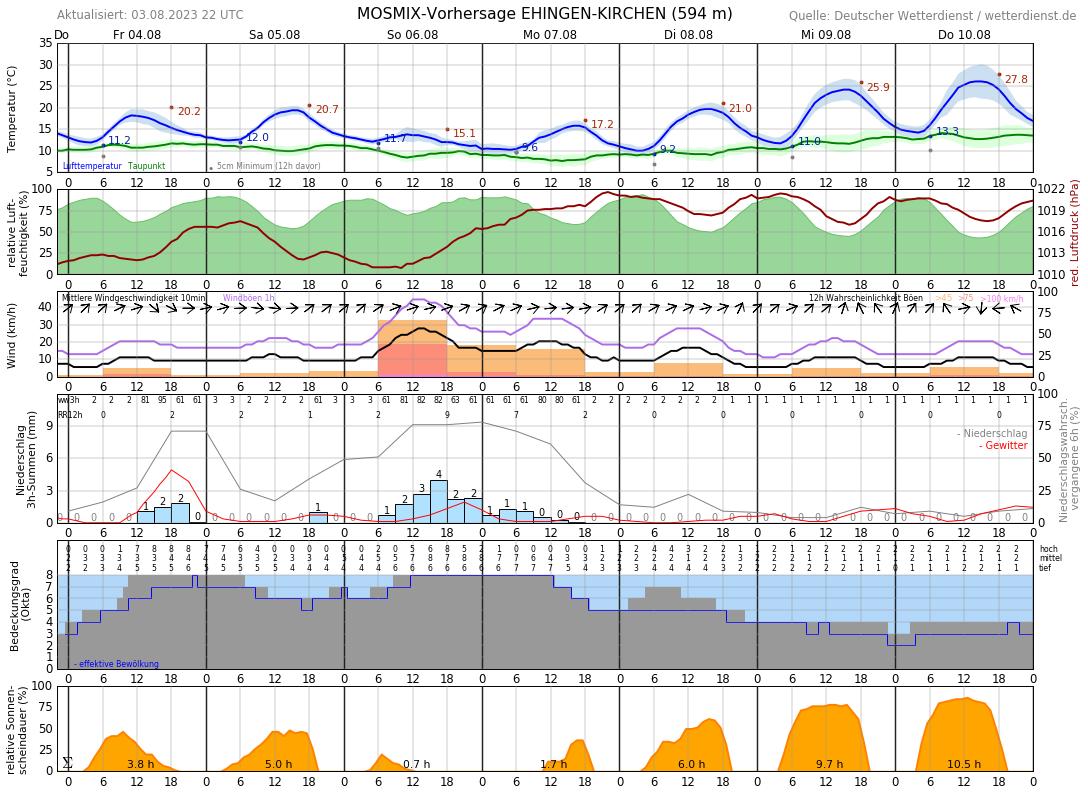 Wetter Esslingen 10 Tage