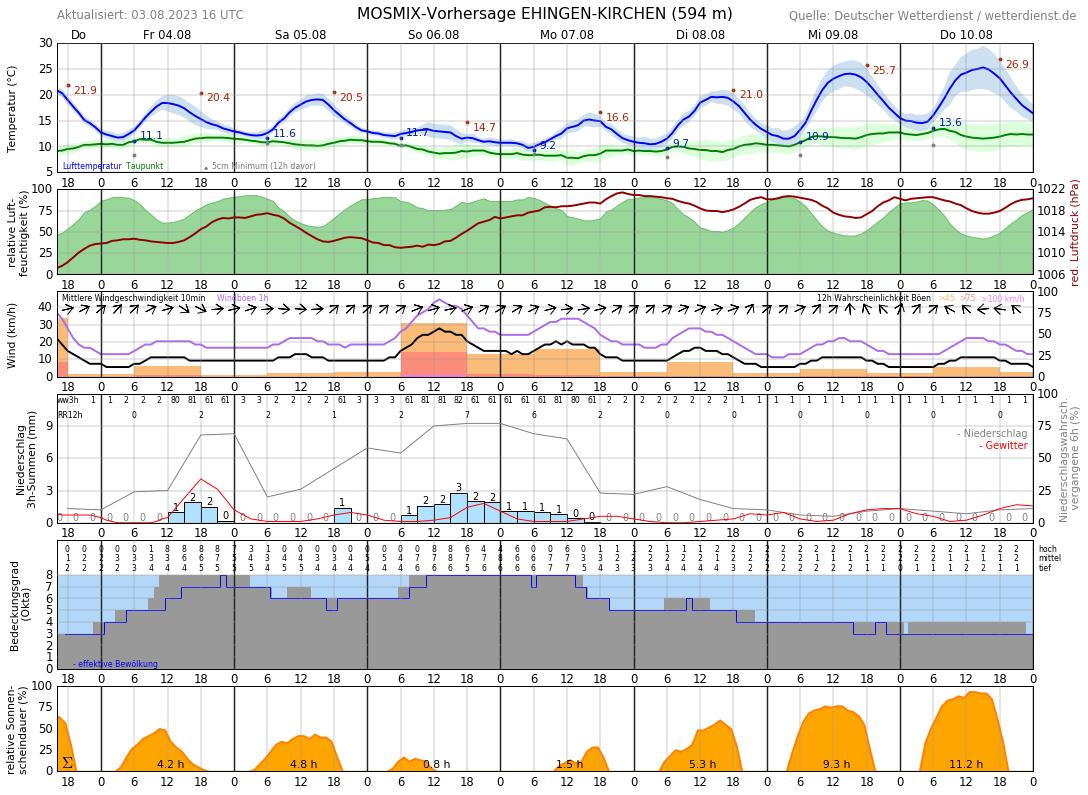 Wetter Mayrhofen 10 Tage