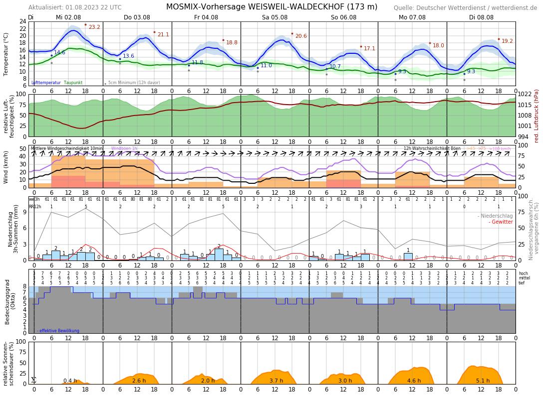 Wetter Oberhausen 16 Tage