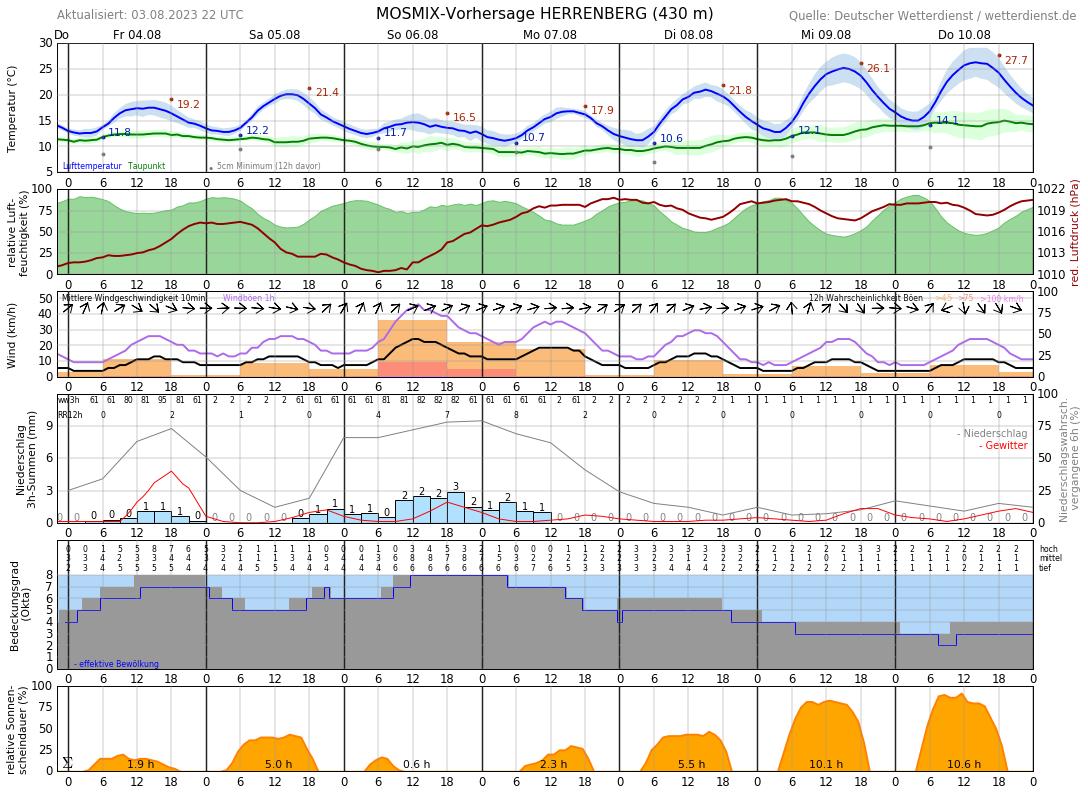 Wetter Böblingen 14 Tage