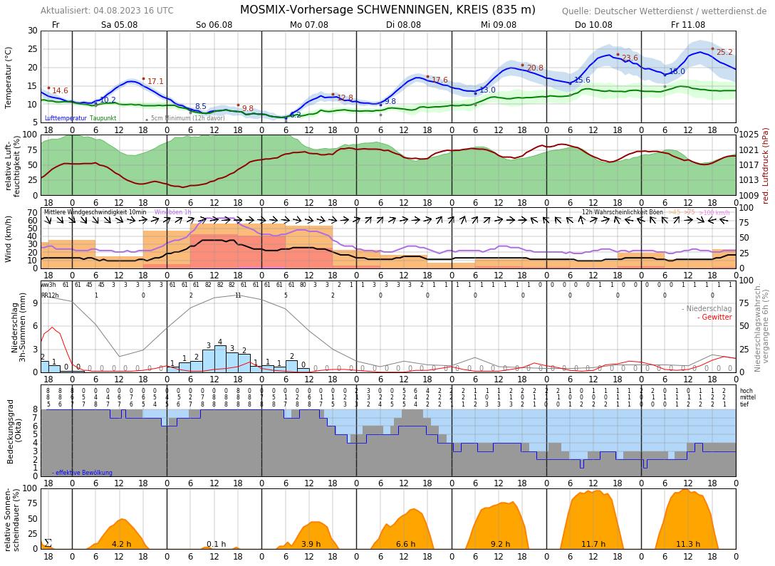 Wetter Villingen-Schwenningen 7 Tage