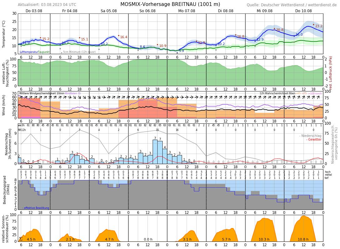 Wetter Feldberg 16 Tage