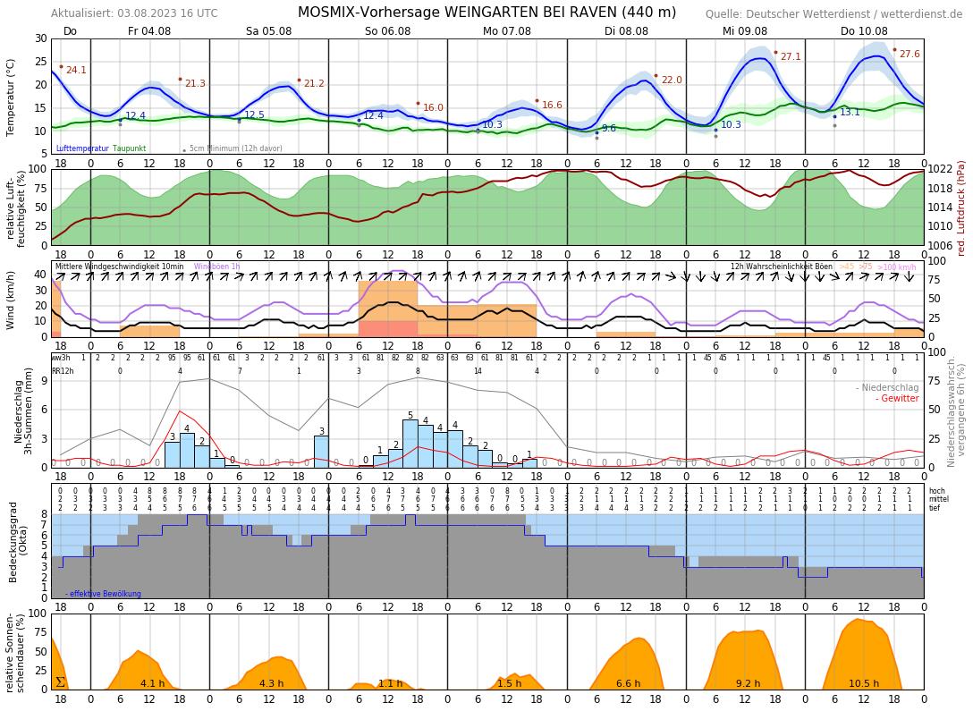 Wetter Ravensburg 10 Tage