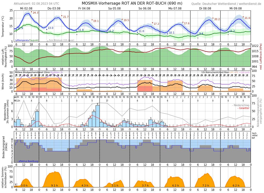 Wetter Konstanz 10 Tage