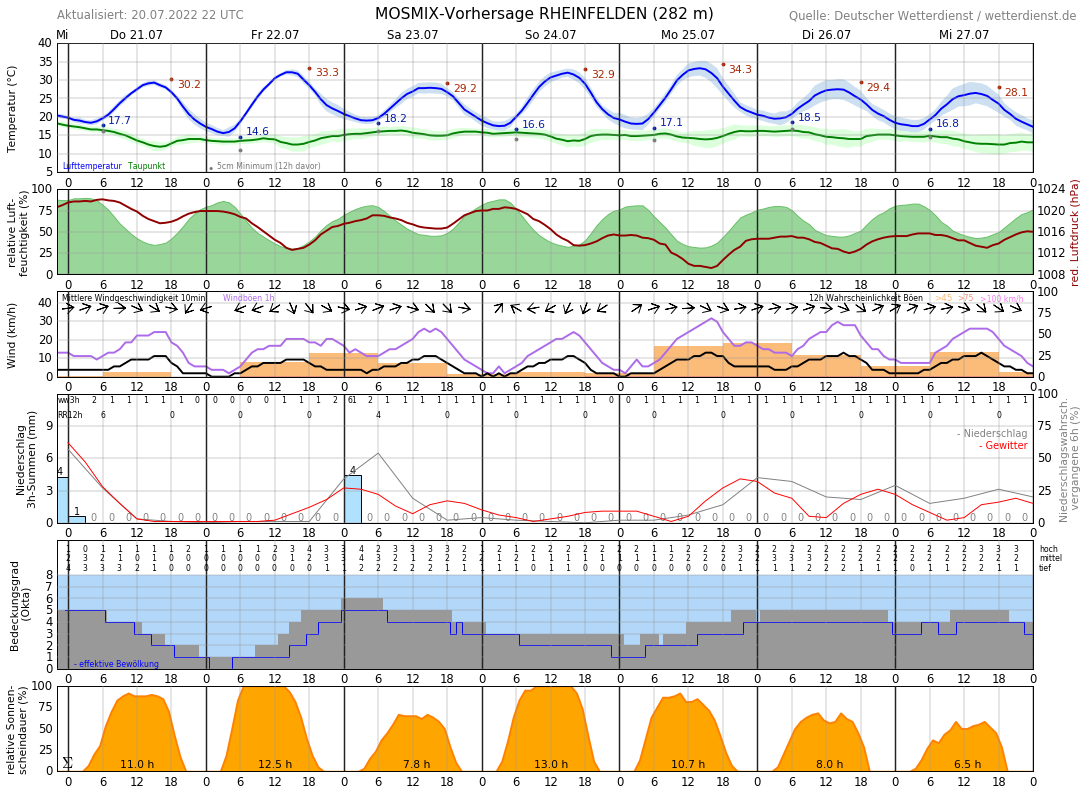 Wettervorhersage Rheinfelden