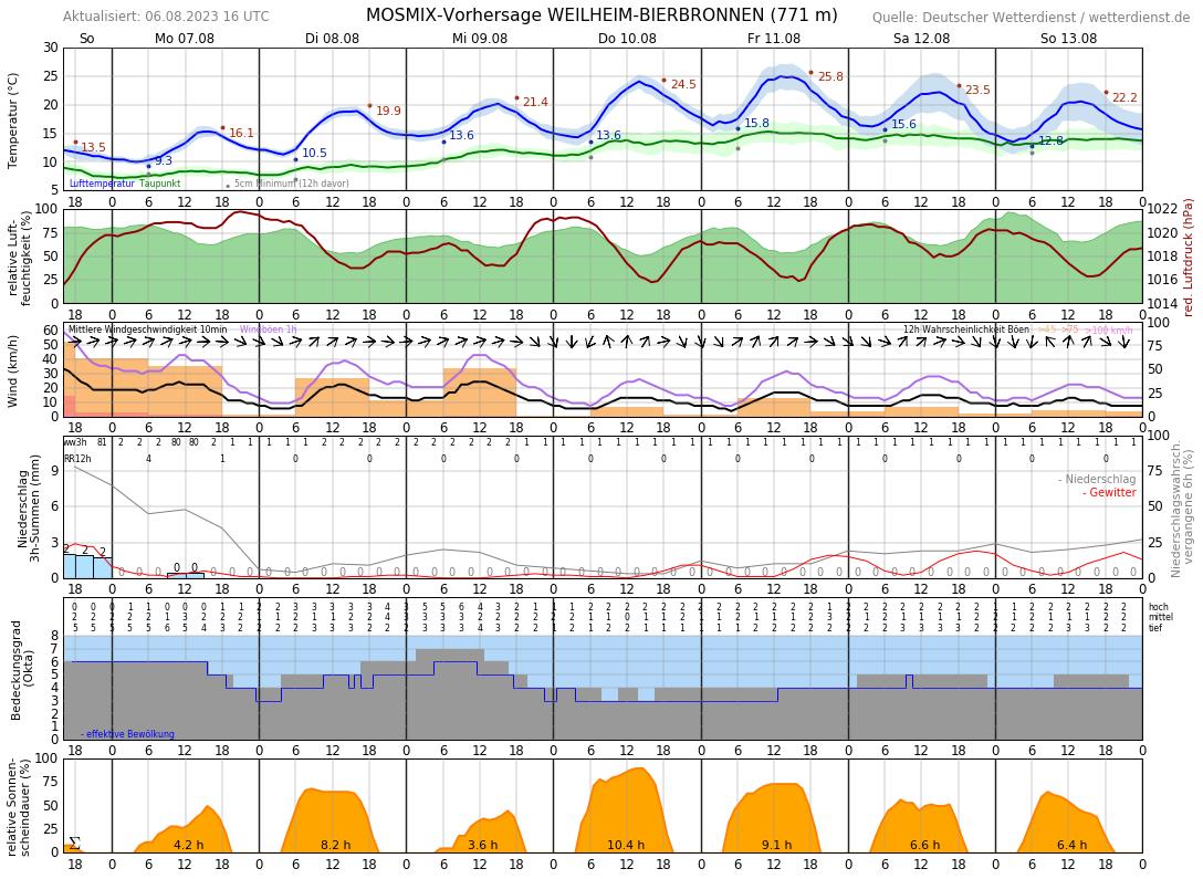 Wetter Weilheim 16 Tage