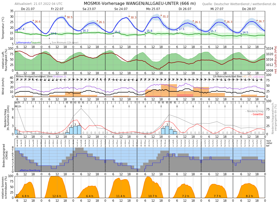 Wetter Wangen Im Allgäu 16 Tage