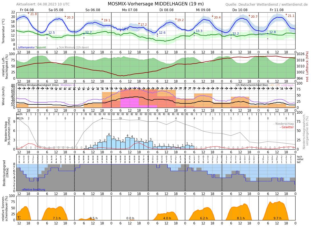 Wetter Göhren 16 Tage