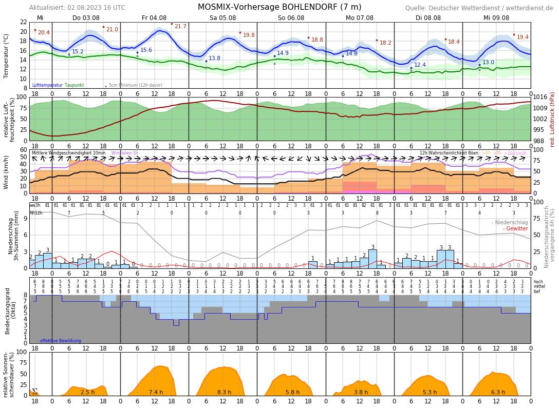 Wetter Breege 16 Tage