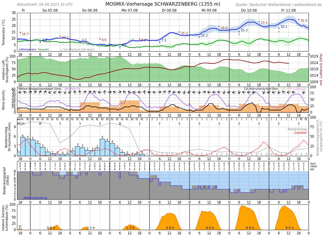 Wetter Tannheim 16 Tage